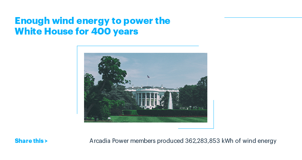Arcadia Power members produced 362,283,853 kWh of wind energy. Which is enough wind energy to power the White House for 400 years